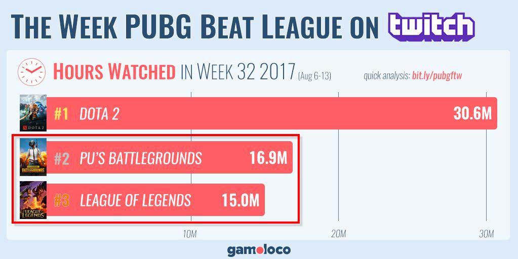 PUBG rebasa a League of Legends en Twitch